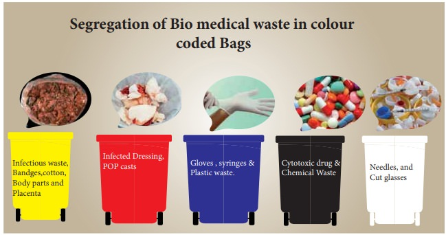 What are Bio Medical Wastes? - UPSC Notes